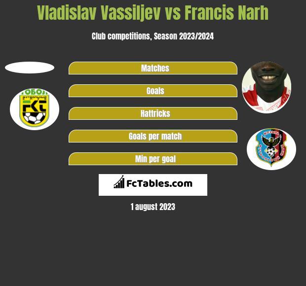 Vladislav Vassiljev vs Francis Narh h2h player stats