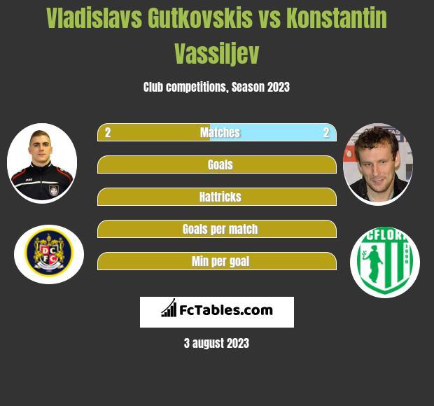 Vladislavs Gutkovskis vs Konstantin Vassiljev h2h player stats