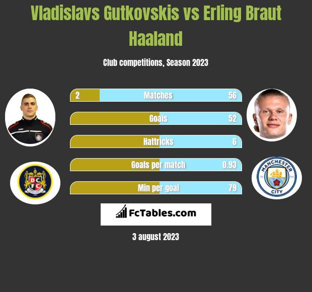 Vladislavs Gutkovskis vs Erling Braut Haaland h2h player stats