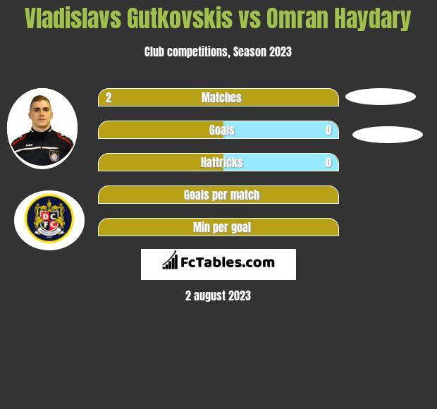 Vladislavs Gutkovskis vs Omran Haydary h2h player stats