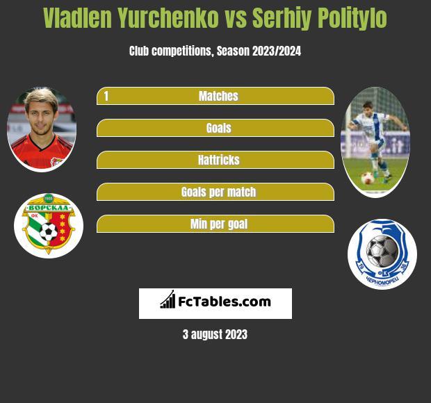 Vladlen Yurchenko vs Serhiy Politylo infographic