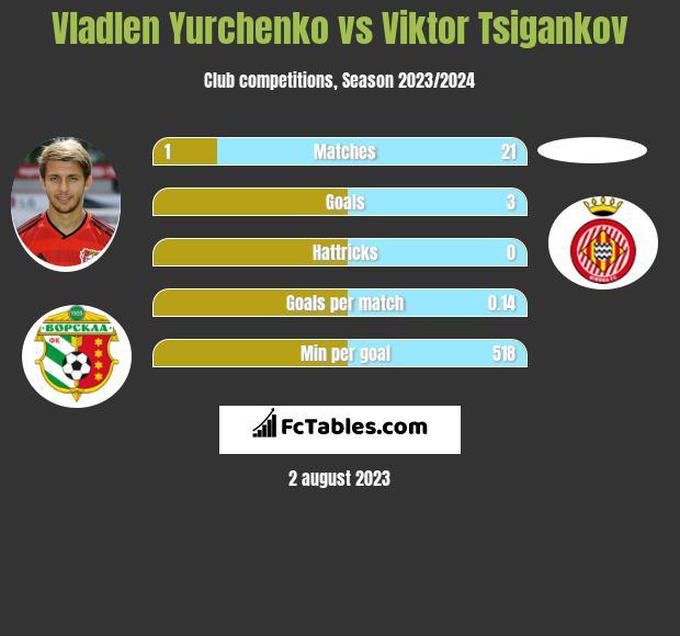 Vladlen Yurchenko vs Viktor Tsigankov h2h player stats