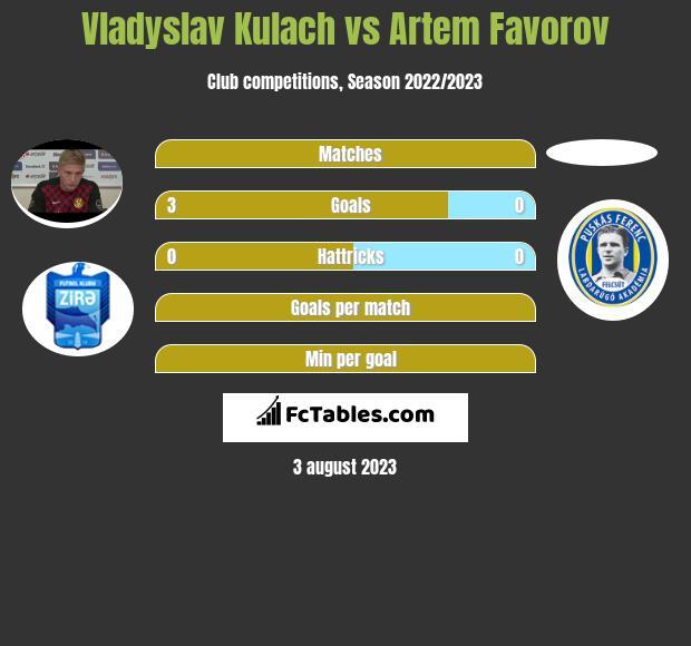 Vladyslav Kulach vs Artem Favorov h2h player stats