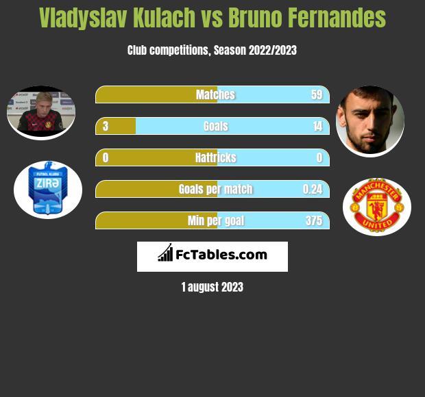 Vladyslav Kulach vs Bruno Fernandes h2h player stats