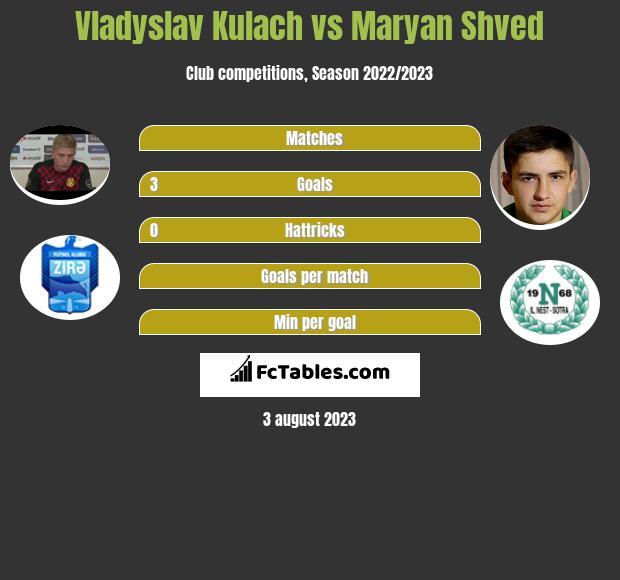 Vladyslav Kulach vs Maryan Shved h2h player stats