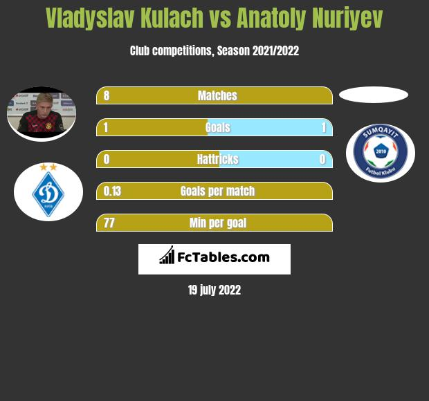 Vladyslav Kulach vs Anatoly Nuriyev h2h player stats