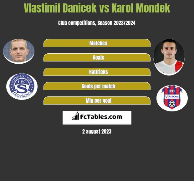 Vlastimil Danicek vs Karol Mondek infographic