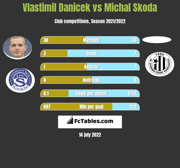 Vlastimil Danicek vs Michal Skoda infographic