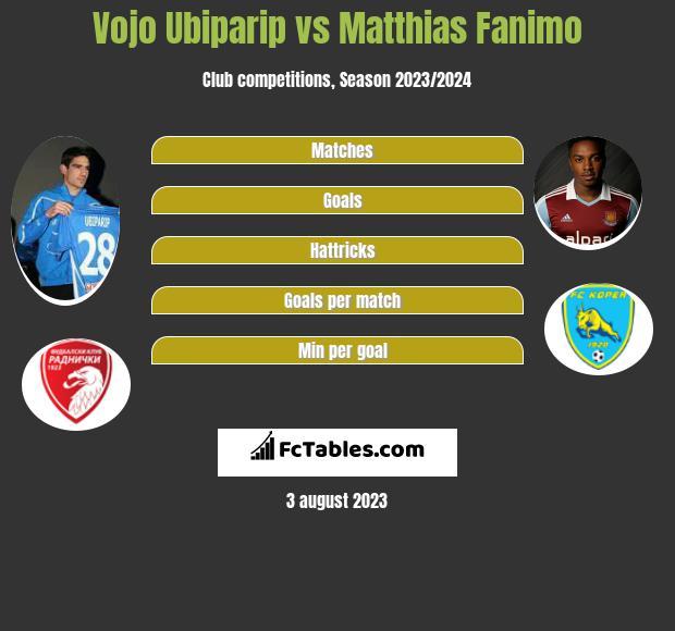 Vojo Ubiparip vs Matthias Fanimo h2h player stats