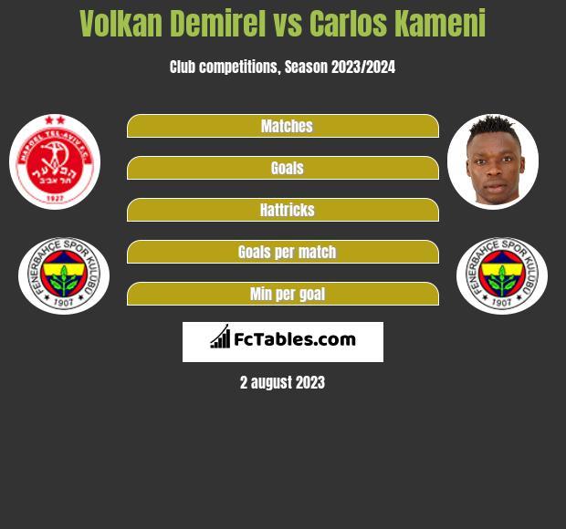 Volkan Demirel vs Carlos Kameni infographic
