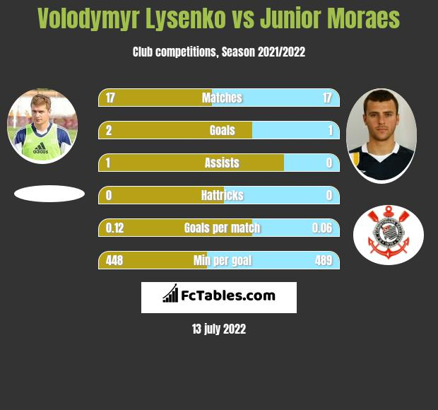 Volodymyr Lysenko vs Junior Moraes h2h player stats