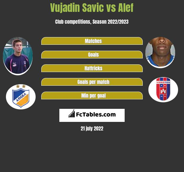 Vujadin Savic vs Alef infographic