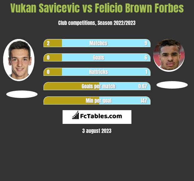 Vukan Savicevic vs Felicio Brown Forbes infographic