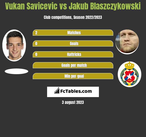 Vukan Savicevic vs Jakub Blaszczykowski infographic