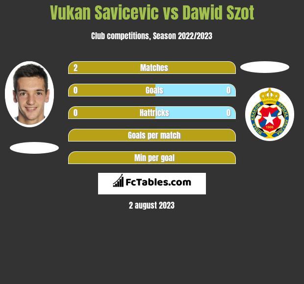 Vukan Savicevic vs Dawid Szot infographic
