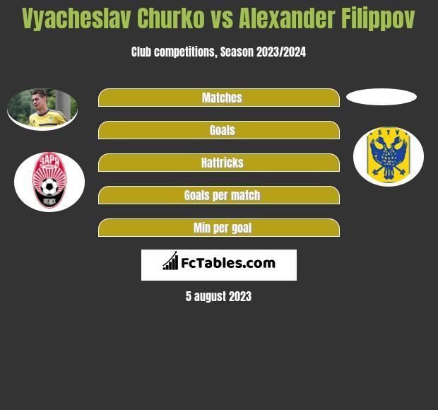 Vyacheslav Churko vs Alexander Filippov h2h player stats