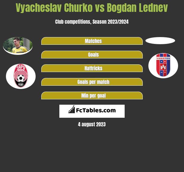 Vyacheslav Churko vs Bogdan Lednev h2h player stats