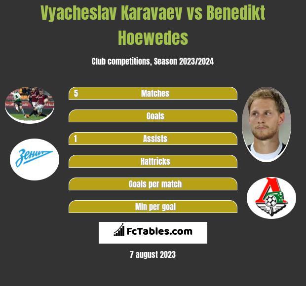 Wiaczesław Karawajew vs Benedikt Hoewedes infographic