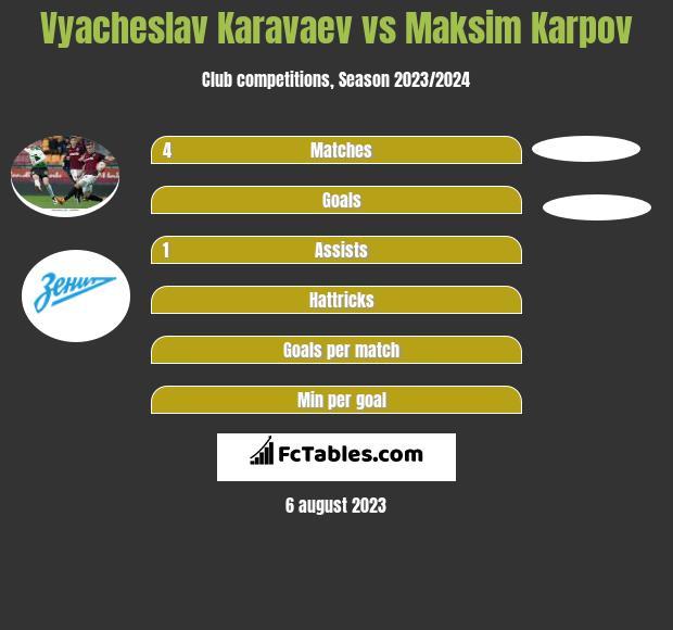 Vyacheslav Karavaev vs Maksim Karpov infographic
