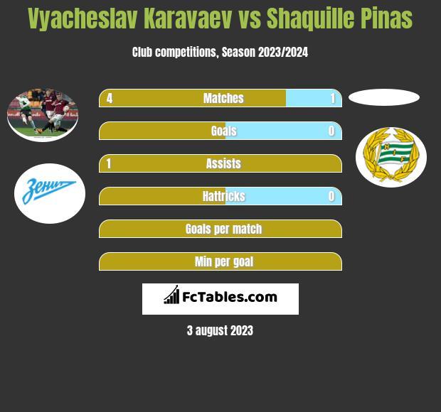 Vyacheslav Karavaev Vs Shaquille Pinas Compare Two Players Stats 2020