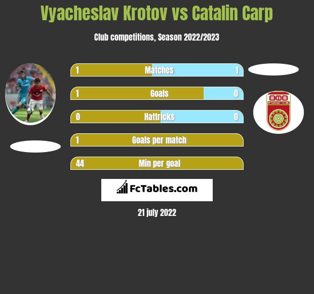 Vyacheslav Krotov vs Catalin Carp infographic