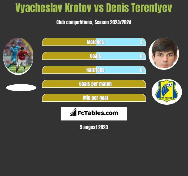 Vyacheslav Krotov vs Denis Terentyev infographic
