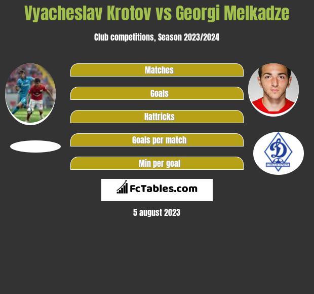 Vyacheslav Krotov vs Georgi Melkadze infographic