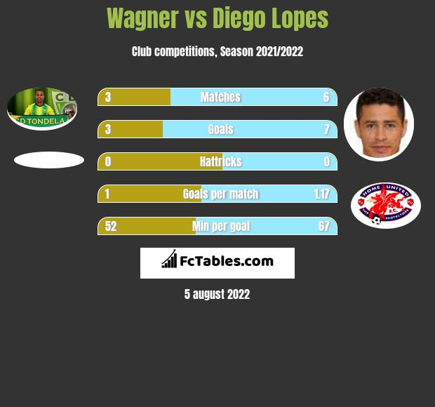Wagner vs Diego Lopes h2h player stats