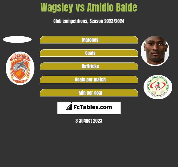 Wagsley vs Amidio Balde h2h player stats