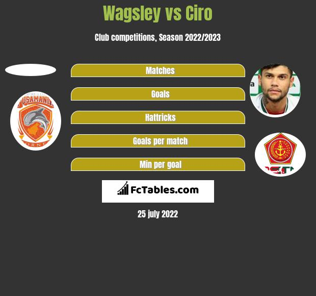 Wagsley vs Ciro h2h player stats