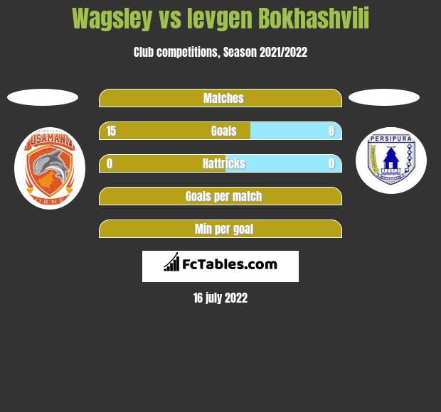 Wagsley vs Ievgen Bokhashvili h2h player stats