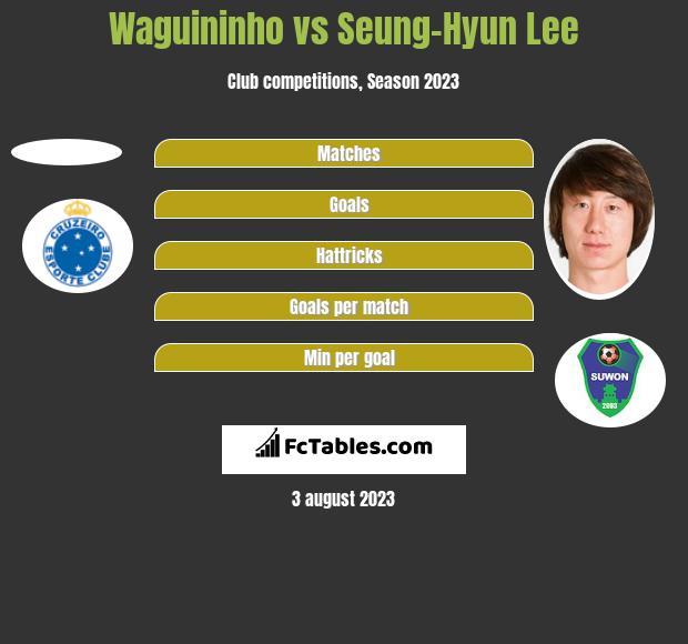 Waguininho vs Seung-Hyun Lee h2h player stats