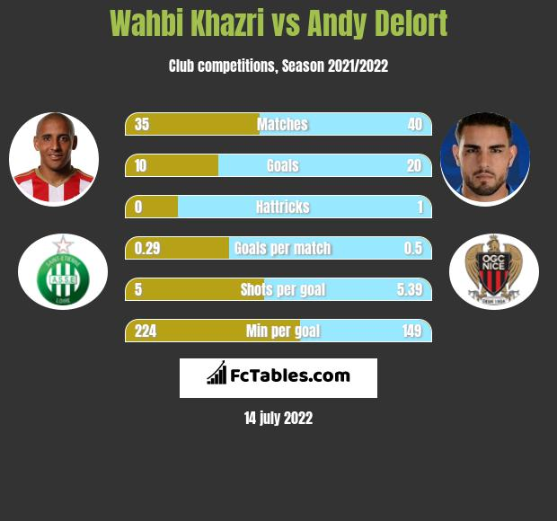 Wahbi Khazri vs Andy Delort infographic