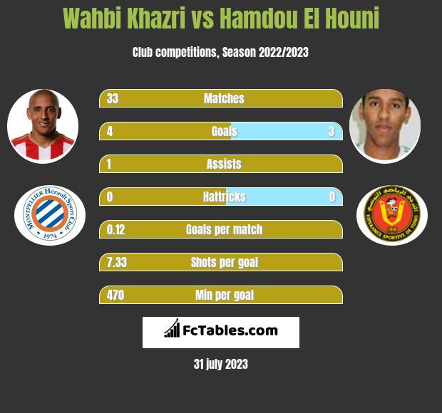 Wahbi Khazri vs Hamdou El Houni h2h player stats