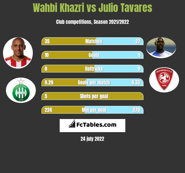 Wahbi Khazri vs Julio Tavares h2h player stats