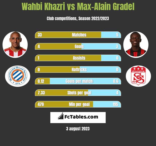 Wahbi Khazri vs Max-Alain Gradel infographic