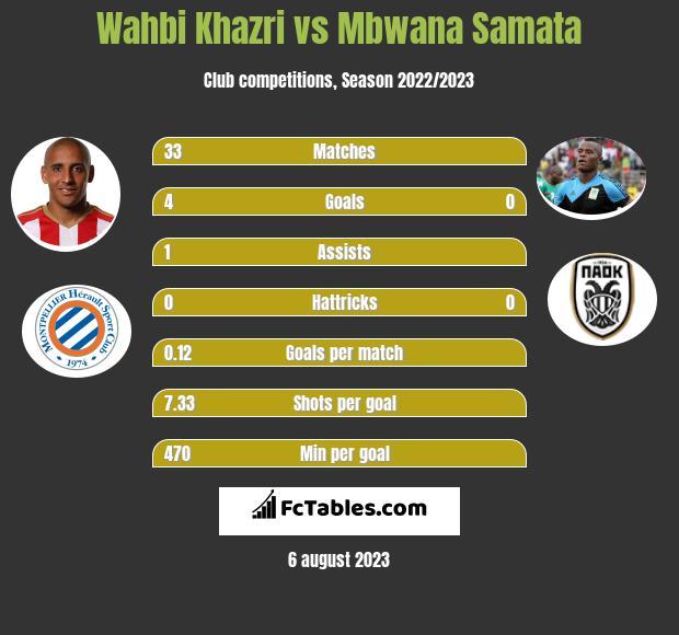 Wahbi Khazri vs Mbwana Samata h2h player stats