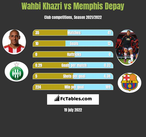 Wahbi Khazri vs Memphis Depay infographic