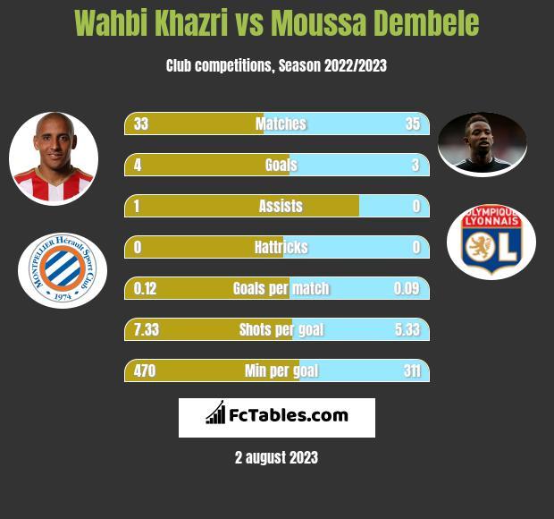 Wahbi Khazri vs Moussa Dembele infographic