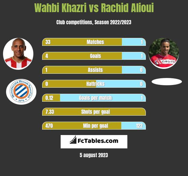Wahbi Khazri vs Rachid Alioui h2h player stats