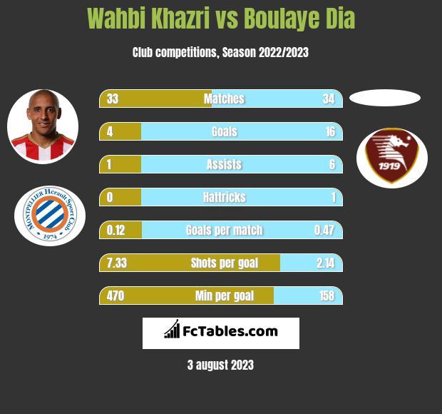Wahbi Khazri vs Boulaye Dia infographic