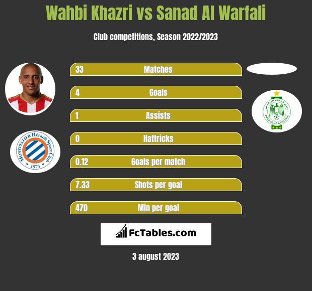 Wahbi Khazri vs Sanad Al Warfali h2h player stats