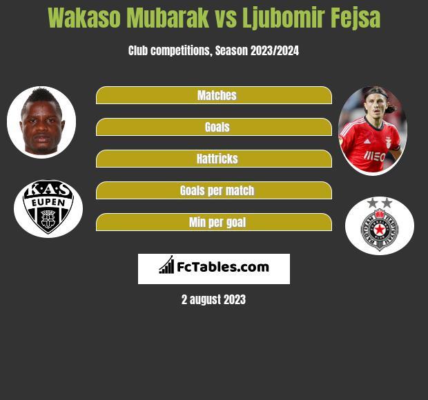 Wakaso Mubarak vs Ljubomir Fejsa infographic