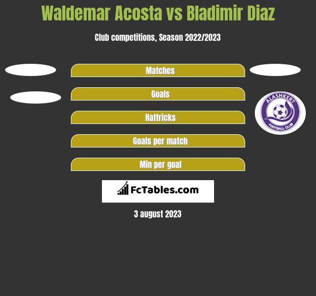 Waldemar Acosta vs Bladimir Diaz h2h player stats