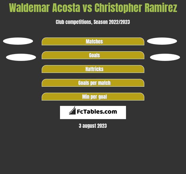 Waldemar Acosta vs Christopher Ramirez h2h player stats