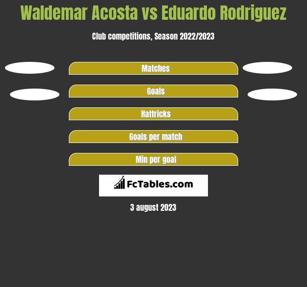 Waldemar Acosta vs Eduardo Rodriguez h2h player stats