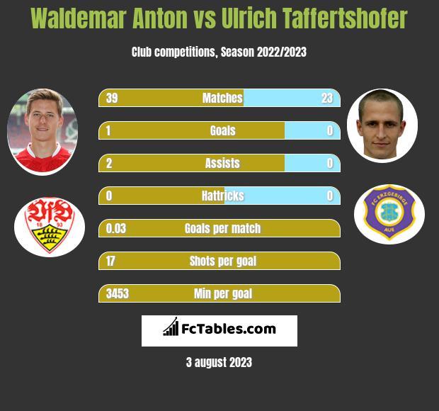 Waldemar Anton vs Ulrich Taffertshofer infographic