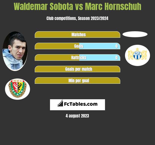 Waldemar Sobota vs Marc Hornschuh infographic