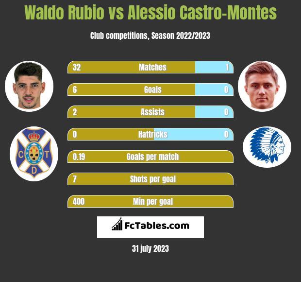 Waldo Rubio vs Alessio Castro-Montes h2h player stats