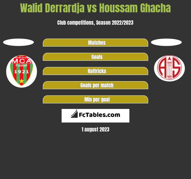 Walid Derrardja vs Houssam Ghacha h2h player stats